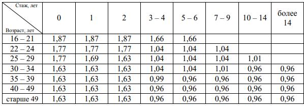 Коэффициенты по возрасту и стажу водителя осаго 2019